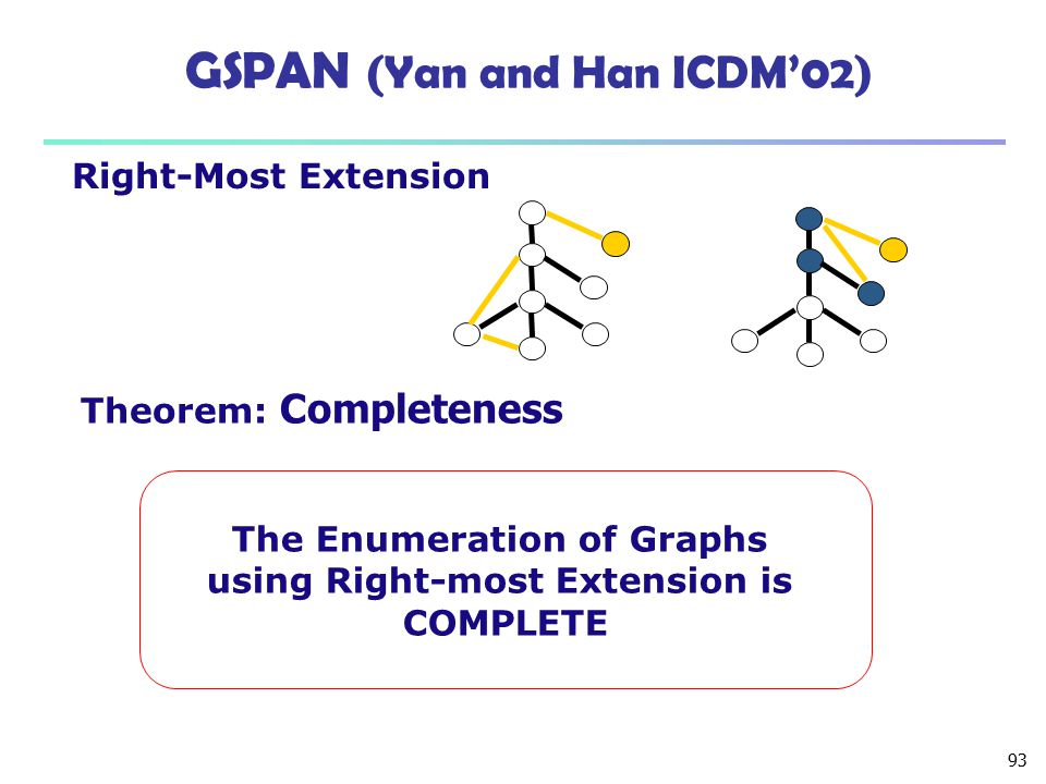 93 GSPAN (Yan and Han ICDM'02) Right-Most Extension Theorem: Completeness The Enumeration of Graphs using Right-most Extension is COMPLETE
