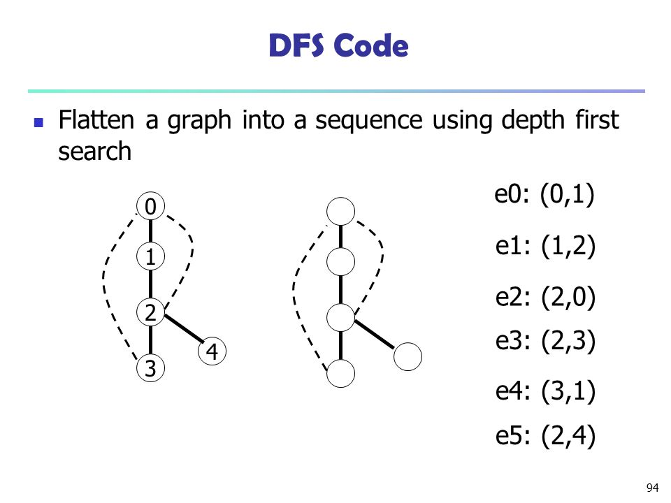 94 DFS Code Flatten a graph into a sequence using depth first search 0 1 2 3 4 e0: (0,1) e1: (1,2) e2: (2,0) e3: (2,3) e4: (3,1) e5: (2,4)