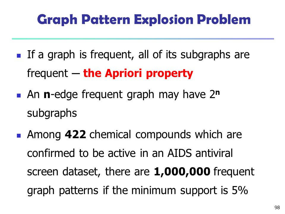 98 Graph Pattern Explosion Problem If a graph is frequent, all of its subgraphs are frequent ─ the Apriori property An n-edge frequent graph may have