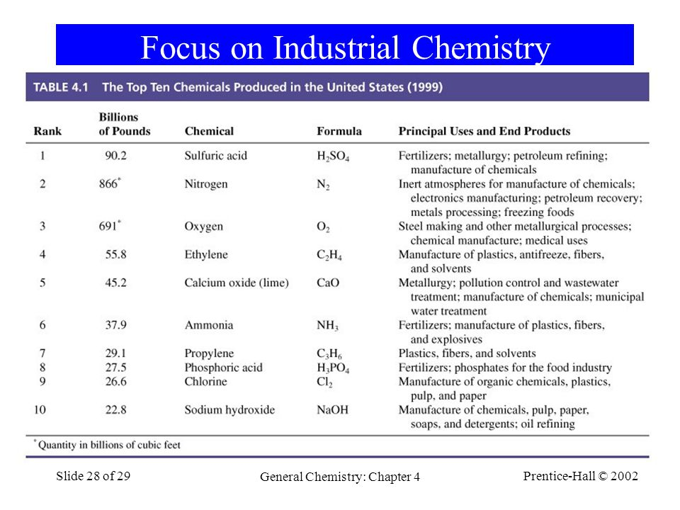 Prentice-Hall © 2002 General Chemistry: Chapter 4 Slide 28 of 29 Focus on Industrial Chemistry