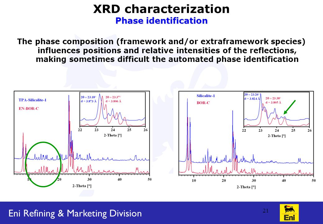 Eni Refining & Marketing Division 21 XRD characterization Phase identification The phase composition (framework and/or extraframework species) influences positions and relative intensities of the reflections, making sometimes difficult the automated phase identification