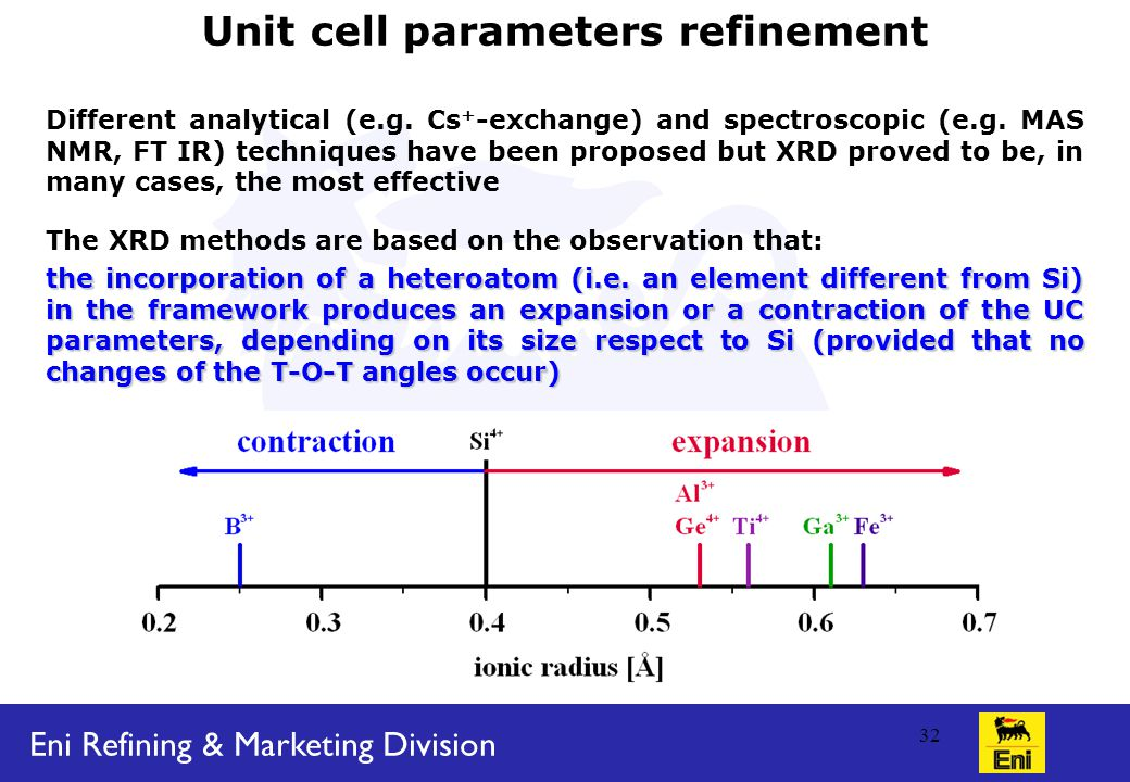 Eni Refining & Marketing Division 32 Unit cell parameters refinement Different analytical (e.g.