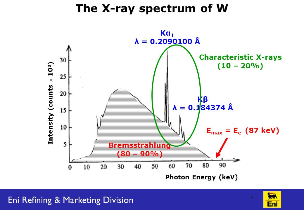 Eni Refining & Marketing Division 5 Photon Energy (keV) Intensity (counts  10 3 ) Kβ λ = Å Kα 1 λ = Å Bremsstrahlung (80 – 90%) Characteristic X-rays (10 – 20%) The X-ray spectrum of W E max = E e- (87 keV)