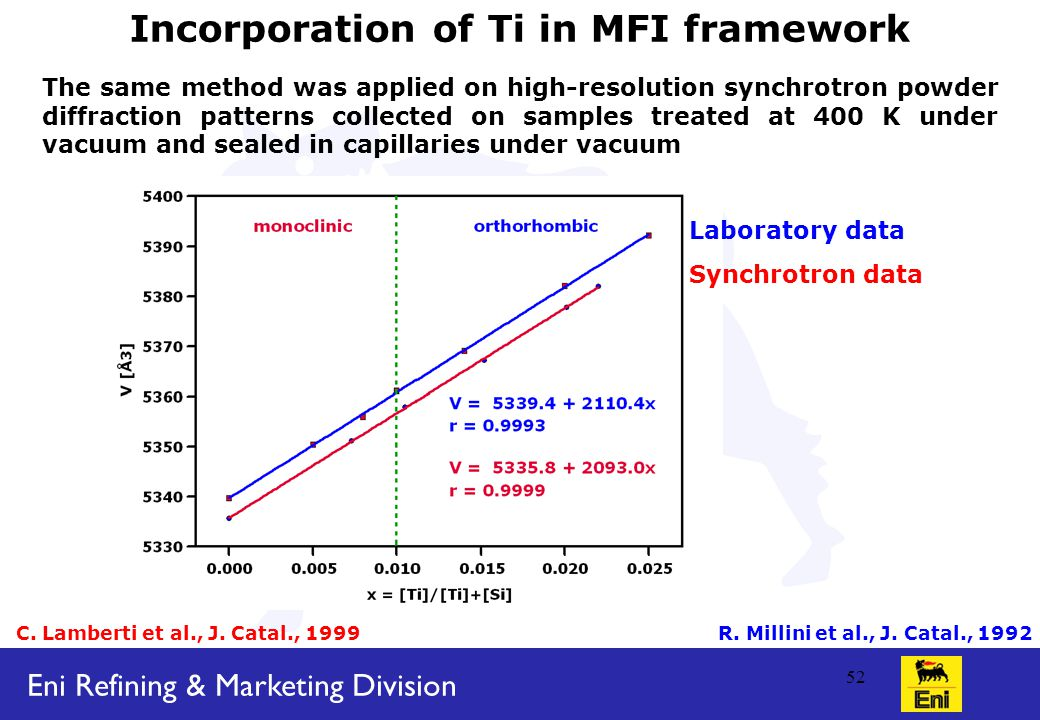 Eni Refining & Marketing Division 52 Incorporation of Ti in MFI framework The same method was applied on high-resolution synchrotron powder diffraction patterns collected on samples treated at 400 K under vacuum and sealed in capillaries under vacuum C.