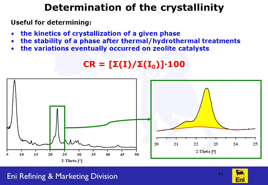 Eni Refining & Marketing Division 54 Determination of the crystallinity Useful for determining: the kinetics of crystallization of a given phase the stability of a phase after thermal/hydrothermal treatments the variations eventually occurred on zeolite catalysts CR = [Σ(I)/Σ(I 0 )]·100