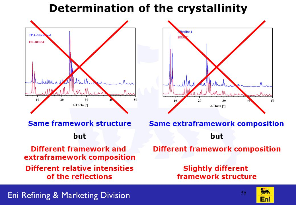 Eni Refining & Marketing Division 56 Determination of the crystallinity Same framework structure but Different framework and extraframework composition Different relative intensities of the reflections Same extraframework composition but Different framework composition Slightly different framework structure