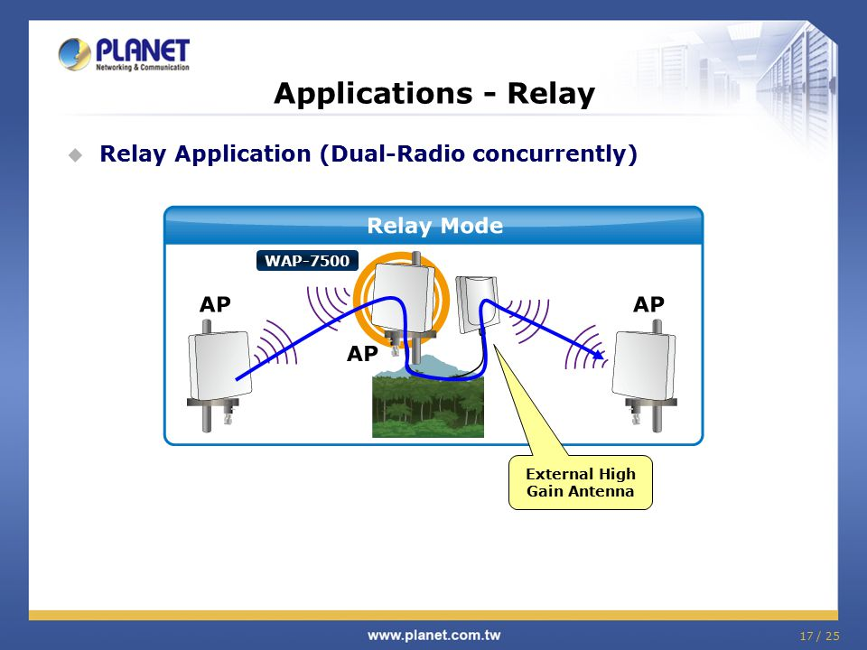 17 / 25 Applications - Relay  Relay Application (Dual-Radio concurrently) WAP-7500 External High Gain Antenna