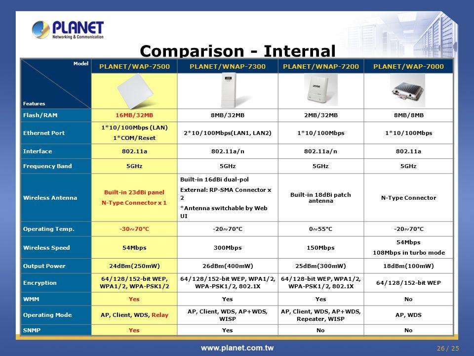 26 / 25 Comparison - Internal Model Features PLANET/WAP-7500PLANET/WNAP-7300PLANET/WNAP-7200PLANET/WAP-7000 Flash/RAM16MB/32MB8MB/32MB2MB/32MB8MB/8MB