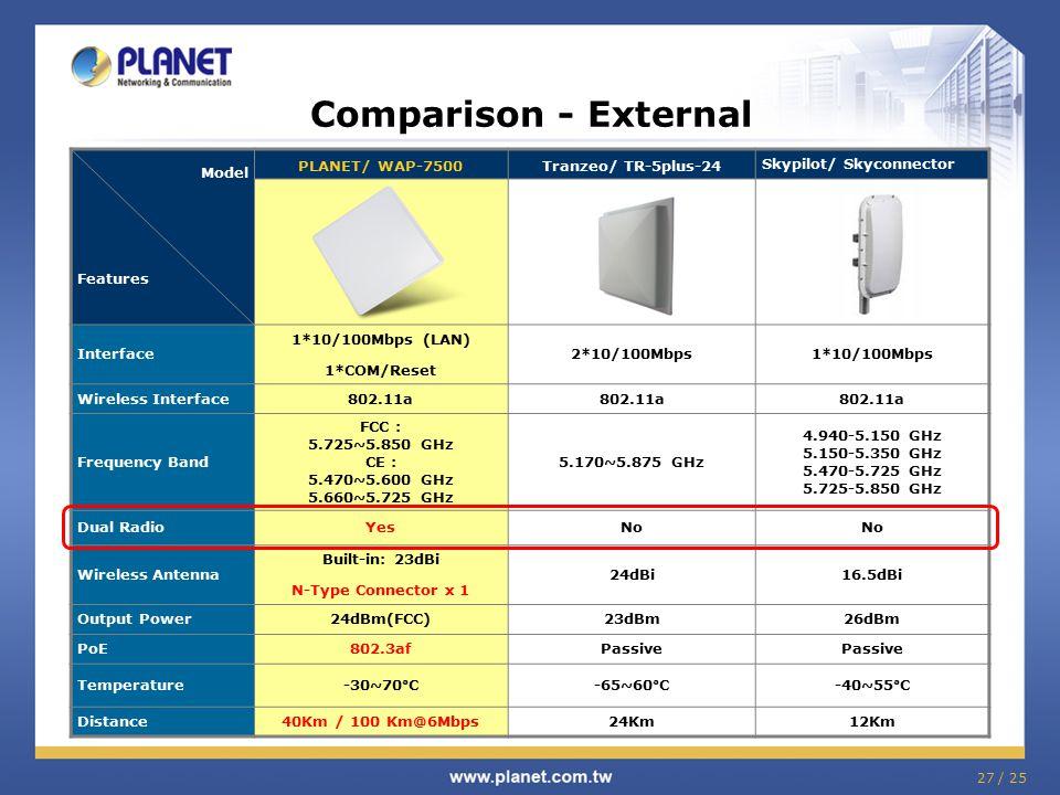 27 / 25 Comparison - External Model Features PLANET/ WAP-7500Tranzeo/ TR-5plus-24 Skypilot/ Skyconnector Interface 1*10/100Mbps (LAN) 1*COM/Reset 2*10