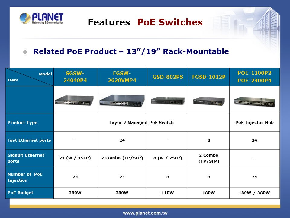 Features PoE Switches Model Item SGSW- 24040P4 FGSW- 2620VMP4 GSD-802PSFGSD-1022P POE-1200P2 POE-2400P4 Product TypeLayer 2 Managed PoE SwitchPoE Inje