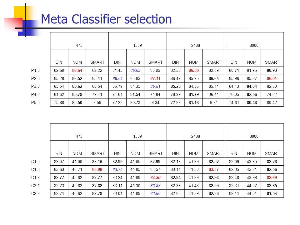 Meta Classifier selection 475130924888000 BINNOMSMARTBINNOMSMARTBINNOMSMARTBINNOMSMART P1.082.6986.6482.2281.4586.6980.9982.3586.3082.0980.7181.9580.9