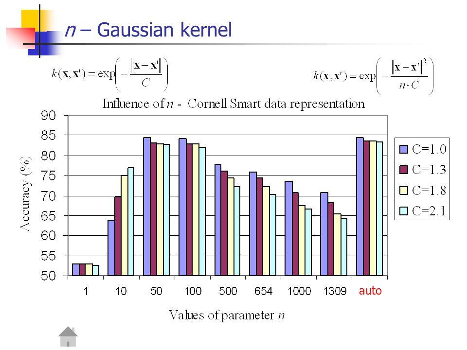 n – Gaussian kernel auto