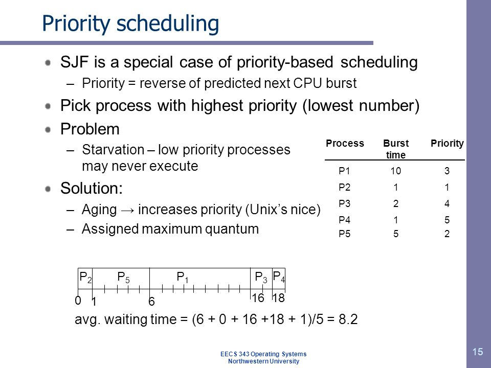 15 Priority scheduling SJF is a special case of priority-based scheduling –Priority = reverse of predicted next CPU burst Pick process with highest pr