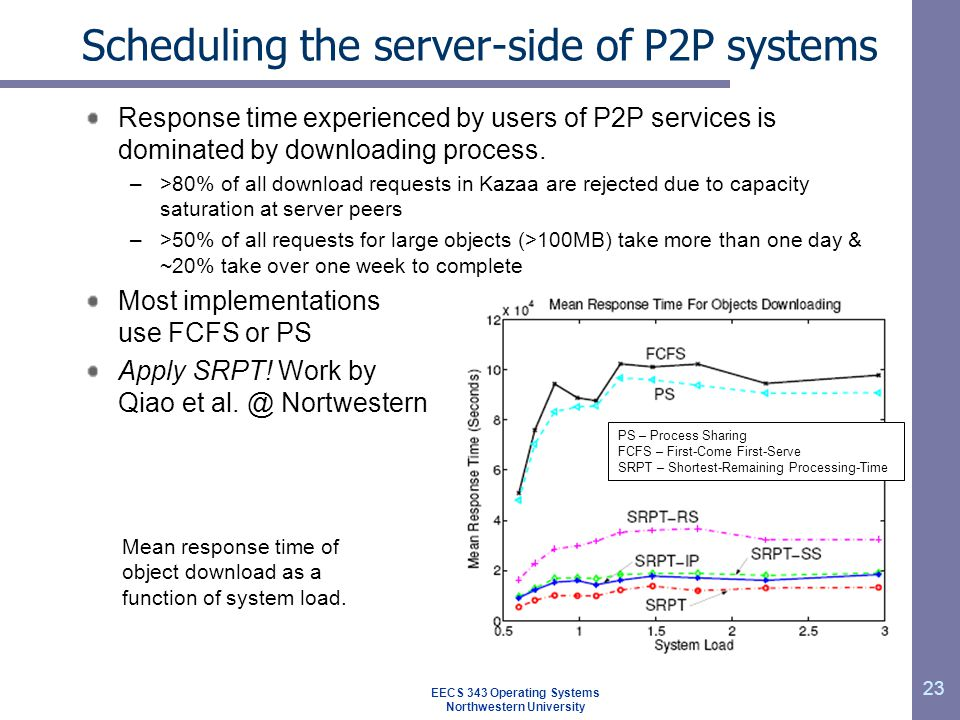 Scheduling the server-side of P2P systems Response time experienced by users of P2P services is dominated by downloading process. –>80% of all downloa