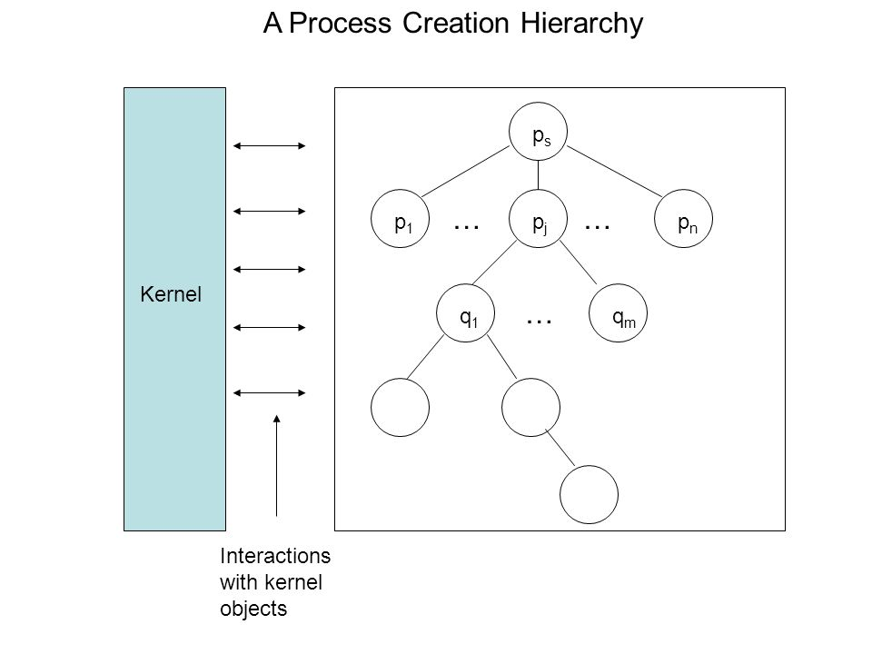 Kernel psps p1p1 pjpj q1q1 pnpn qmqm …… … Interactions with kernel objects A Process Creation Hierarchy