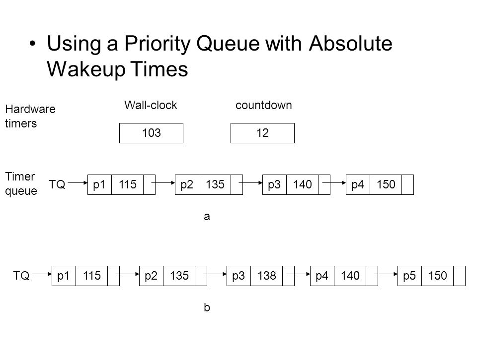 Using a Priority Queue with Absolute Wakeup Times Hardware timers Wall-clockcountdown 10312 Timer queue TQ a p1115p2135p3140p4150 b p1115p2135p3138p4140 TQ p5150