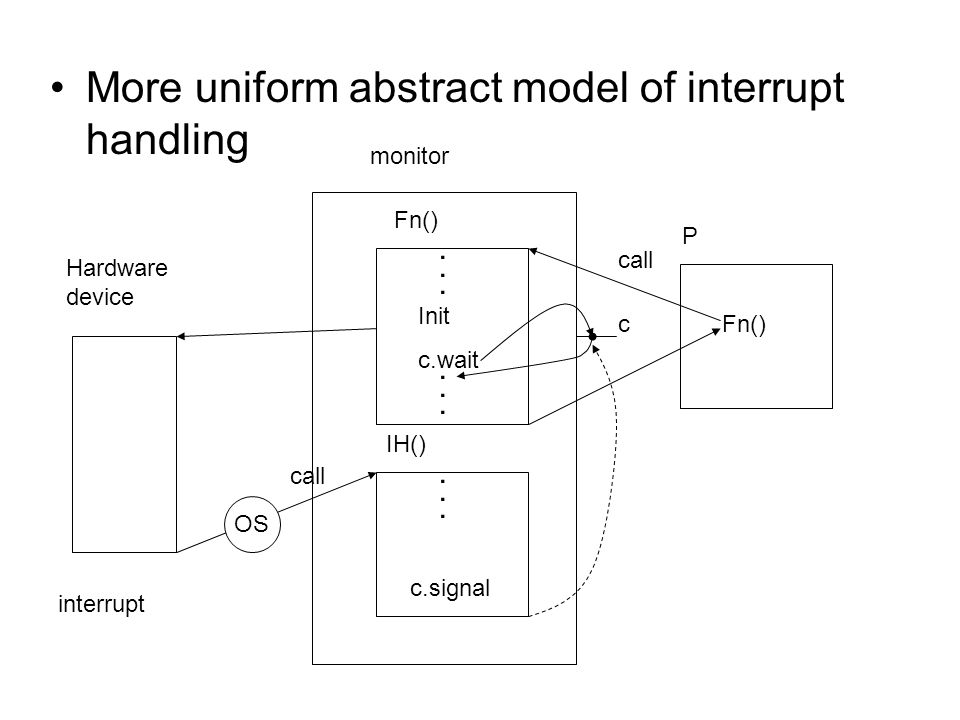 More uniform abstract model of interrupt handling Hardware device interrupt monitor Fn() IH() P Fn()... Init c.wait... c.signal OS call c