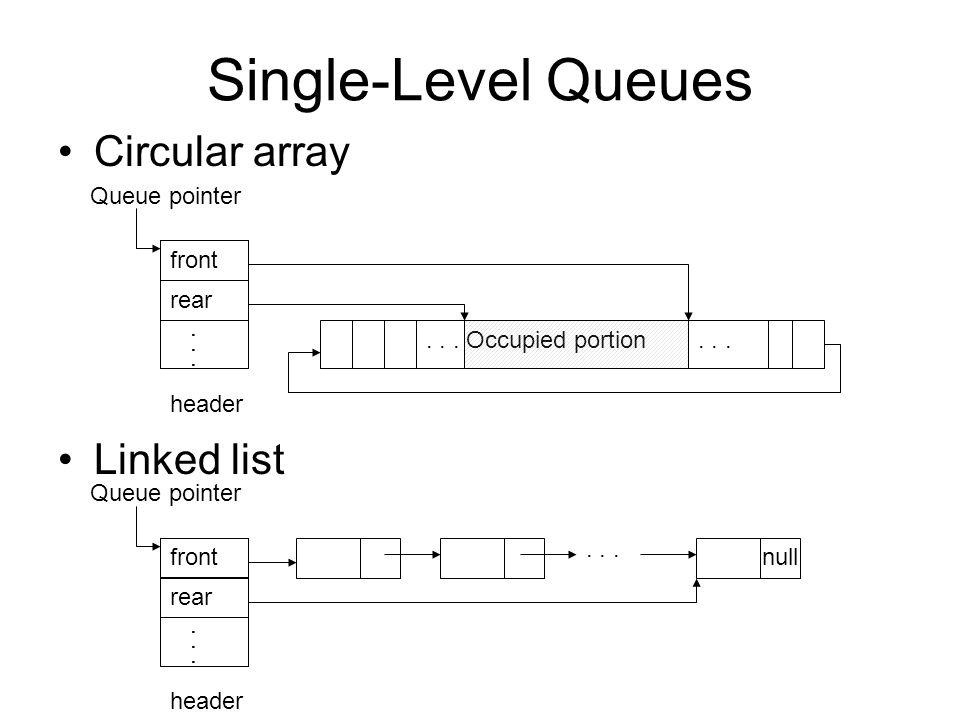 Single-Level Queues Circular array Linked list Queue pointer front rear...