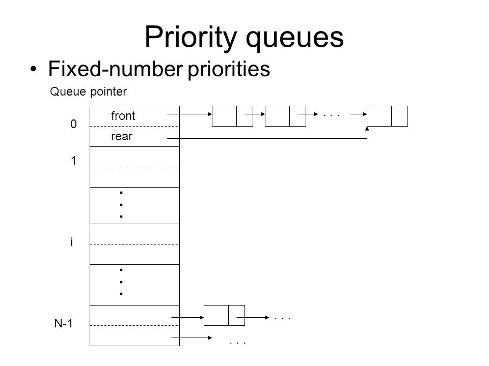 Priority queues Fixed-number priorities Queue pointer front rear 0 1... i N-1...