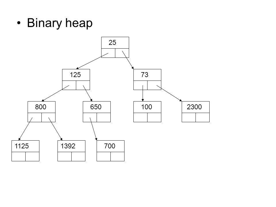 Binary heap 25 12573 8006501002300 11257001392