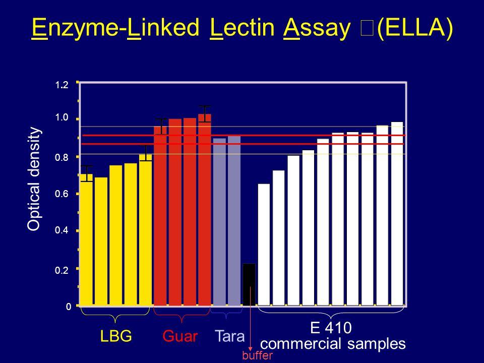 Enzyme-Linked Lectin Assay (ELLA) LBGGuarTara E 410 commercial samples Optical density 1.21.2 0.8 0.6 0.4 1.0 0.2 0 buffer