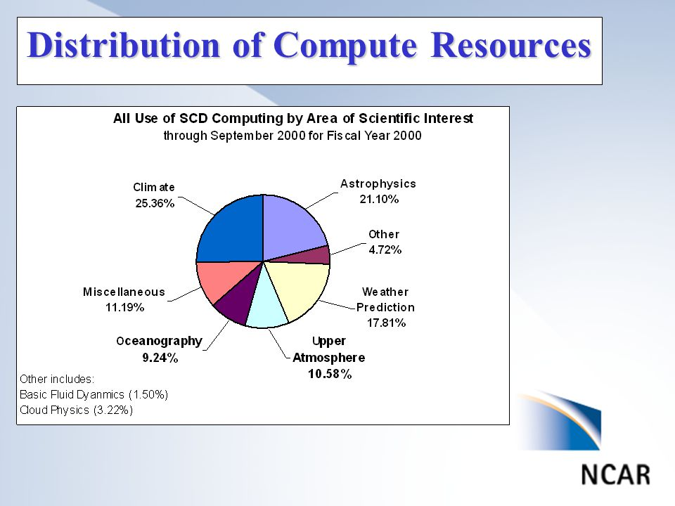 Distribution of Compute Resources