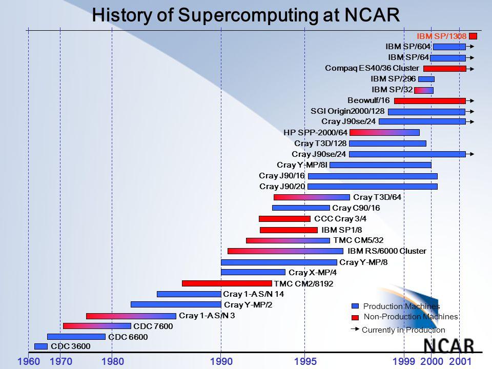 History of Supercomputing at NCAR 196019701980199019952000 CDC 3600 CDC 6600 CDC 7600 Cray 1-A S/N 3 Cray Y-MP/2 Cray 1-A S/N 14 TMC CM2/8192 Cray X-MP/4 Cray Y-MP/8 Cray C90/16 Cray T3D/64 TMC CM5/32 IBM RS/6000 Cluster IBM SP1/8 CCC Cray 3/4 1999 Cray Y-MP/8I Cray T3D/128 Cray J90/16 Cray J90/20 Cray J90se/24 HP SPP-2000/64 SGI Origin2000/128 Beowulf/16 IBM SP/64 IBM SP/604 Compaq ES40/36 Cluster IBM SP/32 IBM SP/296 Non-Production Machines Production Machines Currently in Production IBM SP/1308 2001