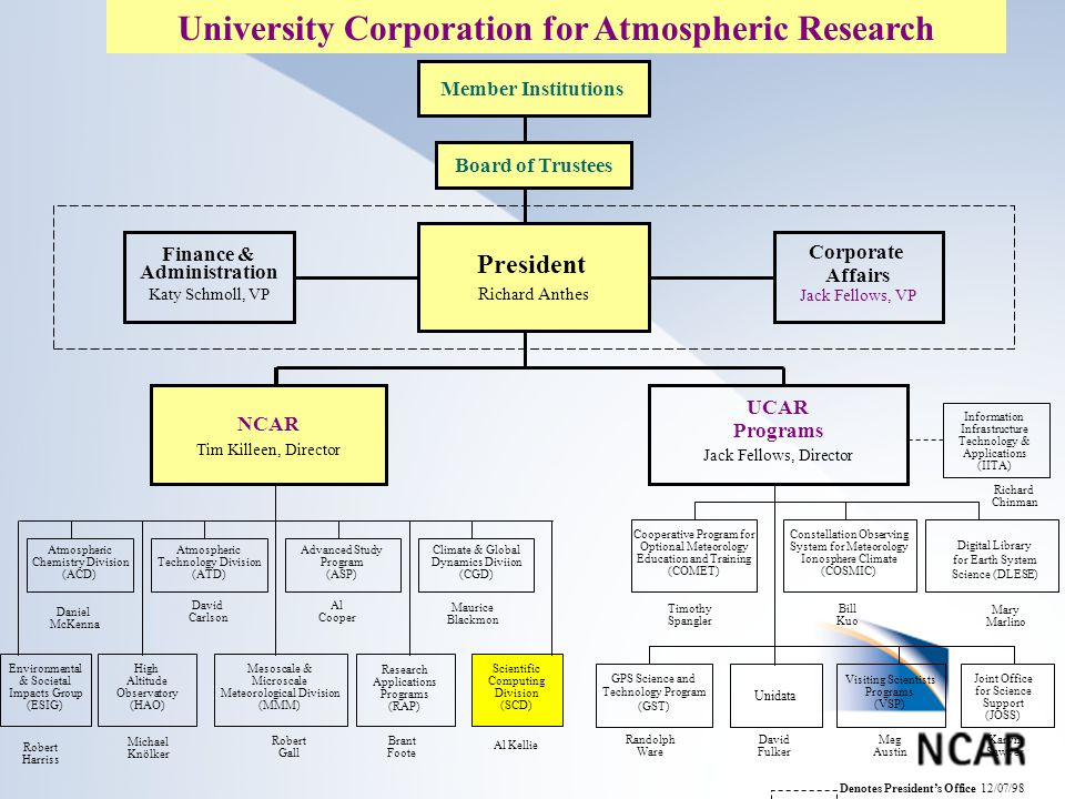 University Corporation for Atmospheric Research NCAR Tim Killeen, Director Scientific Computing Division (SCD) President Richard Anthes Al Kellie Member Institutions Board of Trustees Finance & Administration Katy Schmoll, VP Corporate Affairs Jack Fellows, VP UCAR Programs Jack Fellows, Director Constellation Observing System for Meteorology Ionosphere Climate (COSMIC) Cooperative Program for Optional Meteorology Education and Training (COMET) GPS Science and Technology Program (GST) Unidata Visiting Scientists Programs (VSP) Environmental & Societal Impacts Group (ESIG) Mesoscale & Microscale Meteorological Division (MMM) Research Applications Programs (RAP) Joint Office for Science Support (JOSS) Information Infrastructure Technology & Applications (IITA) Timothy Spangler Bill Kuo Mary Marlino Robert Harriss Robert Gall Brant Foote Randolph Ware David Fulker Meg Austin Karyn Sawyer Atmospheric Chemistry Division (ACD) Atmospheric Technology Division (ATD) Advanced Study Program (ASP) Climate & Global Dynamics Diviion (CGD) Maurice Blackmon Al Cooper David Carlson Daniel McKenna Richard Chinman Denotes President's Office 12/07/98 Digital Library for Earth System Science (DLESE) Michael Knölker High Altitude Observatory (HAO)
