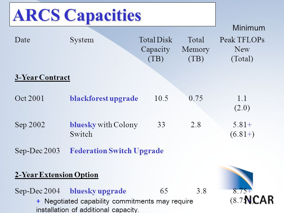 ARCS Capacities DateSystemTotal Disk Capacity (TB) Total Memory (TB) Peak TFLOPs New (Total) 3-Year Contract Oct 2001blackforest upgrade10.50.751.1 (2.0) Sep 2002bluesky with Colony Switch 332.85.81+ (6.81+) Sep-Dec 2003Federation Switch Upgrade 2-Year Extension Option Sep-Dec 2004bluesky upgrade653.88.75+ (8.75+) + Negotiated capability commitments may require installation of additional capacity.