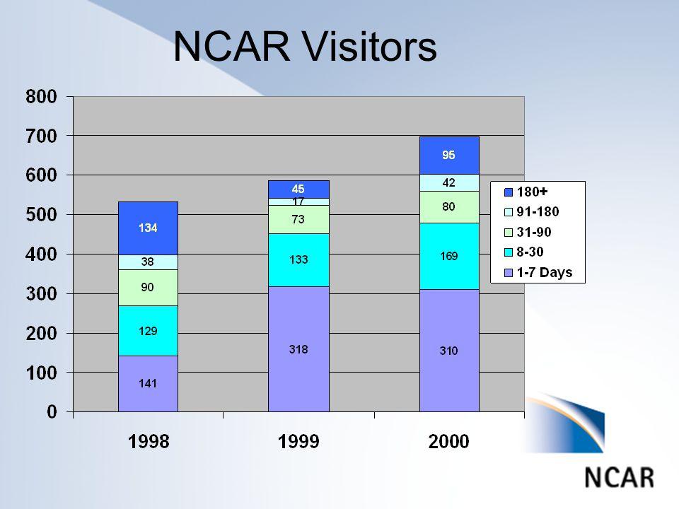 NCAR Visitors