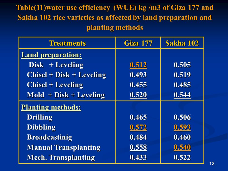 12 Table(11)water use efficiency (WUE) kg /m3 of Giza 177 and Sakha 102 rice varieties as affected by land preparation and planting methods Sakha 102