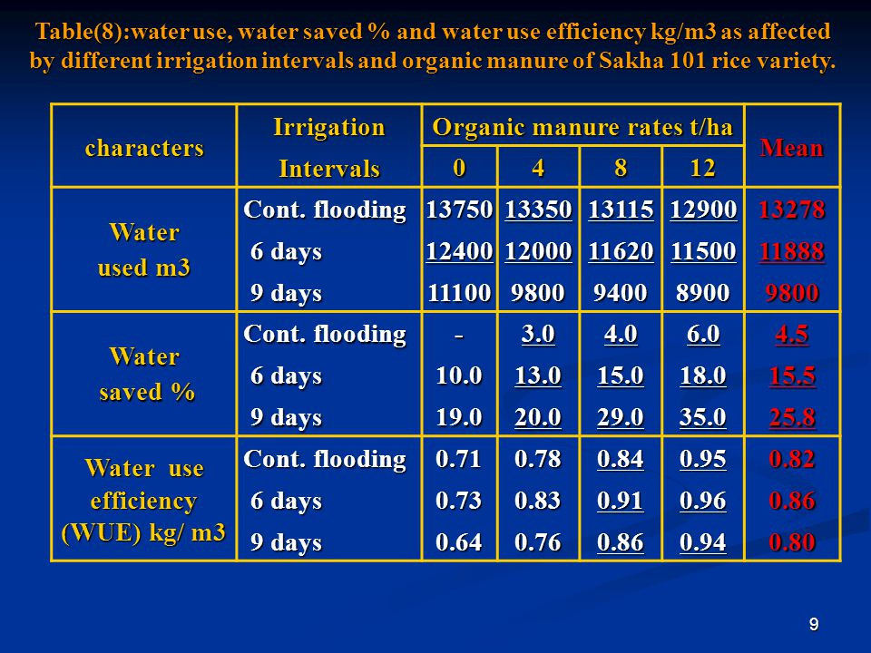 9 Table(8):water use, water saved % and water use efficiency kg/m3 as affected by different irrigation intervals and organic manure of Sakha 101 rice