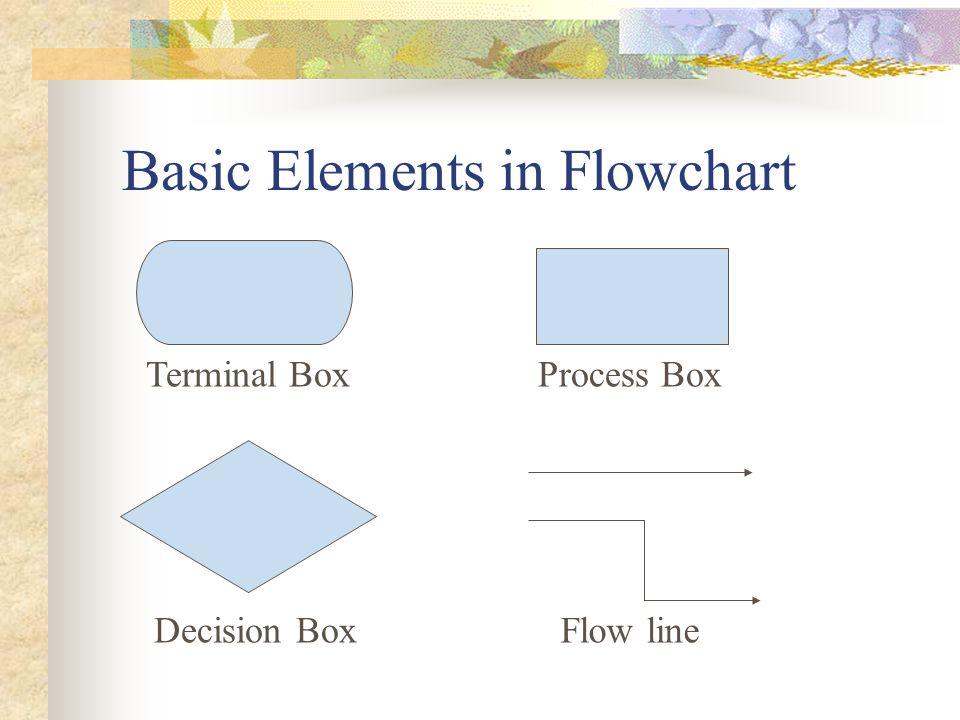 Basic Elements in Flowchart Terminal BoxProcess Box Decision BoxFlow line