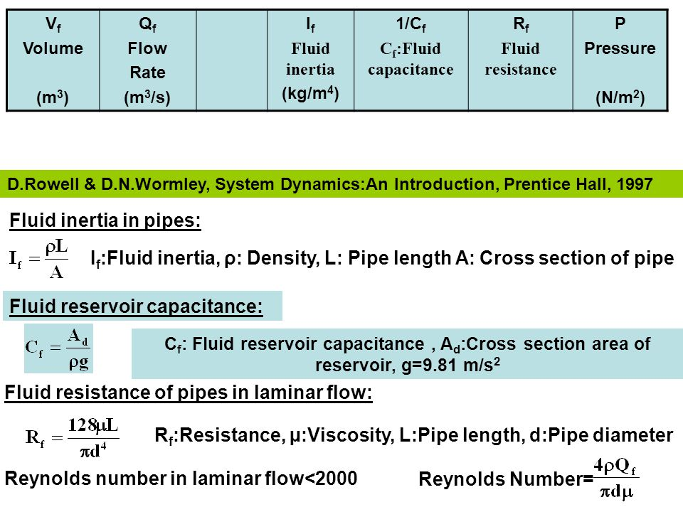 Fluid inertia in pipes: Fluid reservoir capacitance: C f : Fluid reservoir capacitance, A d :Cross section area of reservoir, g=9.81 m/s 2 I f :Fluid inertia, ρ: Density, L: Pipe length A: Cross section of pipe Fluid resistance of pipes in laminar flow: R f :Resistance, µ:Viscosity, L:Pipe length, d:Pipe diameter Reynolds number in laminar flow<2000 Reynolds Number= D.Rowell & D.N.Wormley, System Dynamics:An Introduction, Prentice Hall, 1997 V f Volume (m 3 ) Q f Flow Rate (m 3 /s) I f Fluid inertia (kg/m 4 ) 1/C f C f :Fluid capacitance R f Fluid resistance P Pressure (N/m 2 )