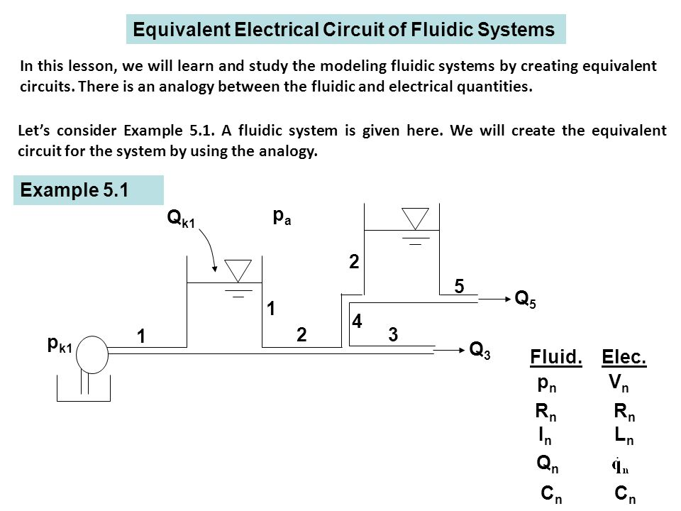 1 2 1 p k1 Q k1 3 4 Q3Q3 5 2 Q5Q5 papa Equivalent Electrical Circuit of Fluidic Systems In this lesson, we will learn and study the modeling fluidic systems by creating equivalent circuits.