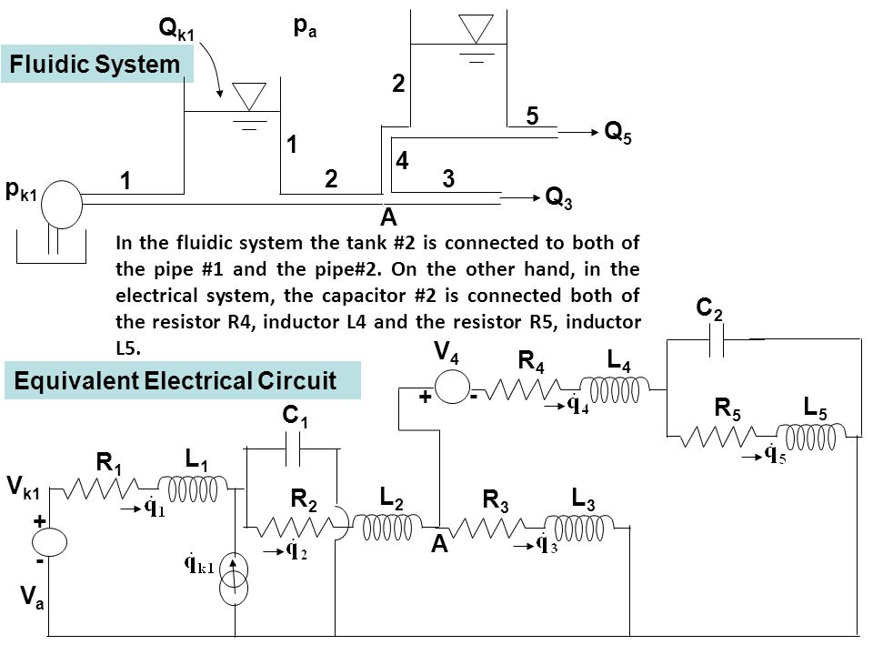 Fluidic System Equivalent Electrical Circuit - VaVa + V k1 R1R1 L1L1 1 p k1 Q k1 papa 1 2 R2R2 L2L2 C1C1 3 4 Q3Q3 A R3R3 L3L3 R4R4 L4L4 - + V4V4 A 5 2 Q5Q5 R5R5 L5L5 C2C2 In the fluidic system the tank #2 is connected to both of the pipe #1 and the pipe#2.