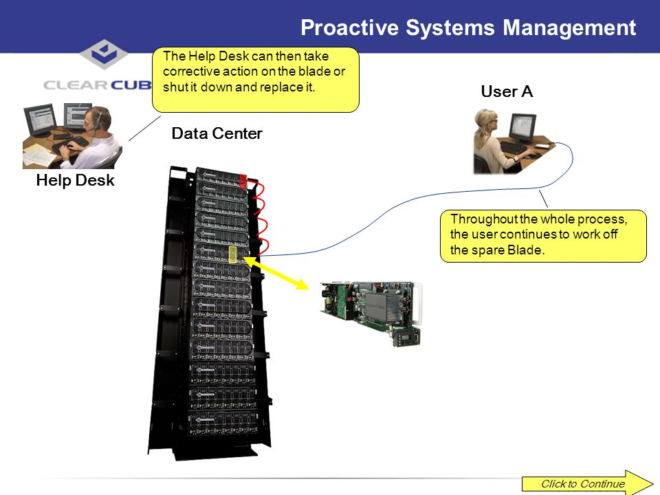 ClearCube Confidential Proactive Systems Management Click to Continue Data Center User A The Help Desk then uses Switch Manager to remotely switch Use