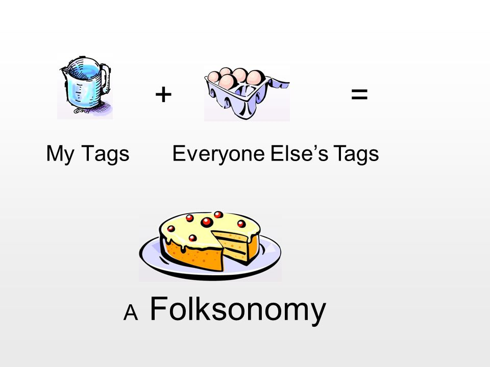 My Tags Everyone Else's Tags + = A Folksonomy