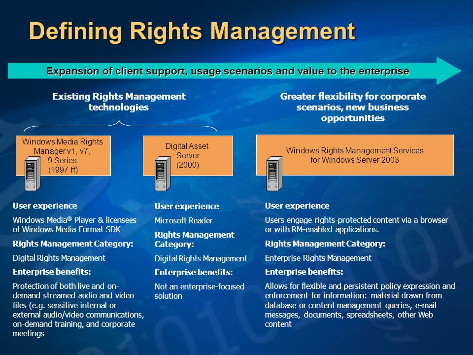 Defining Rights Management Windows Media Rights Manager v1, v7, 9 Series (1997 ff) Digital Asset Server (2000) Windows Rights Management Services for Windows Server 2003 Expansion of client support, usage scenarios and value to the enterprise User experience Windows Media ® Player & licensees of Windows Media Format SDK Rights Management Category: Digital Rights Management Enterprise benefits: Protection of both live and on- demand streamed audio and video files (e.g.