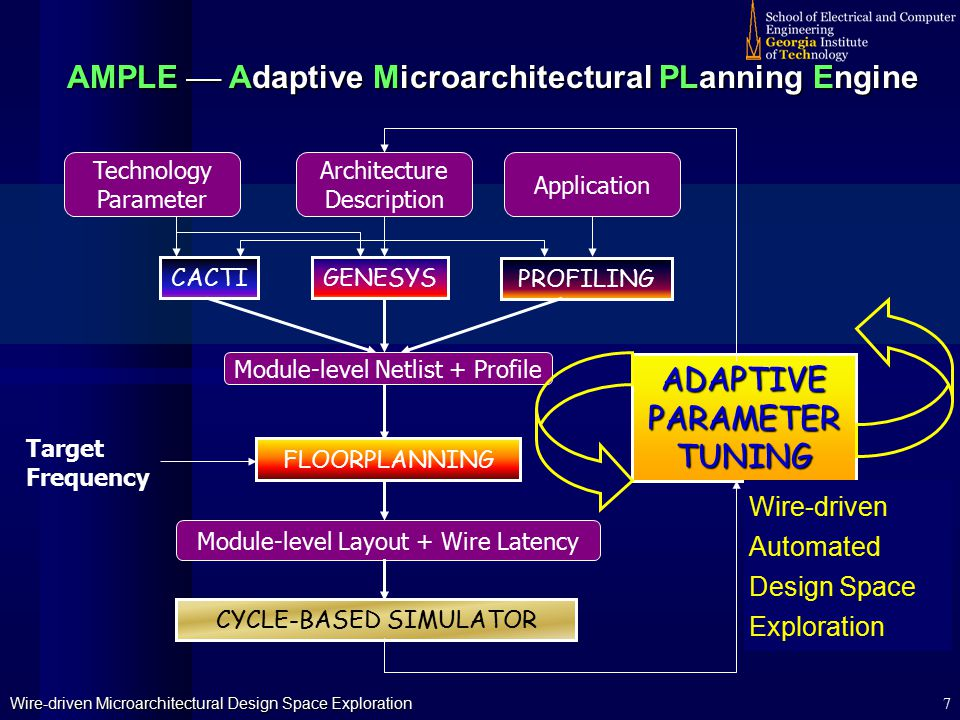 Wire-driven Microarchitectural Design Space Exploration 7 CACTIGENESYS PROFILING FLOORPLANNING CYCLE-BASED SIMULATOR ADAPTIVE PARAMETER TUNING Technology Parameter Architecture Description Application Target Frequency Module-level Netlist + Profile Module-level Layout + Wire Latency AMPLE  Adaptive Microarchitectural PLanning Engine Wire-drivenAutomatedDesign SpaceExploration