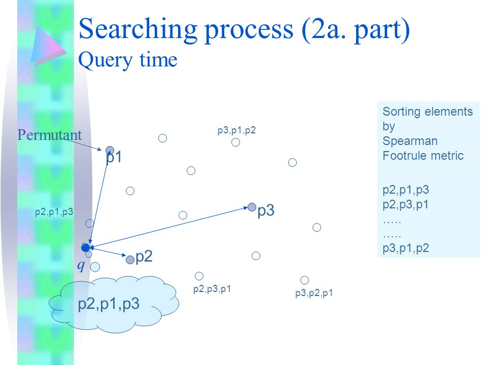 Searching process (2a. part) Query time Permutant p1 p2 p3 p3,p1,p2 p3,p2,p1 p2,p1,p3 p2,p3,p1 q p2,p1,p3 Sorting elements by Spearman Footrule metric