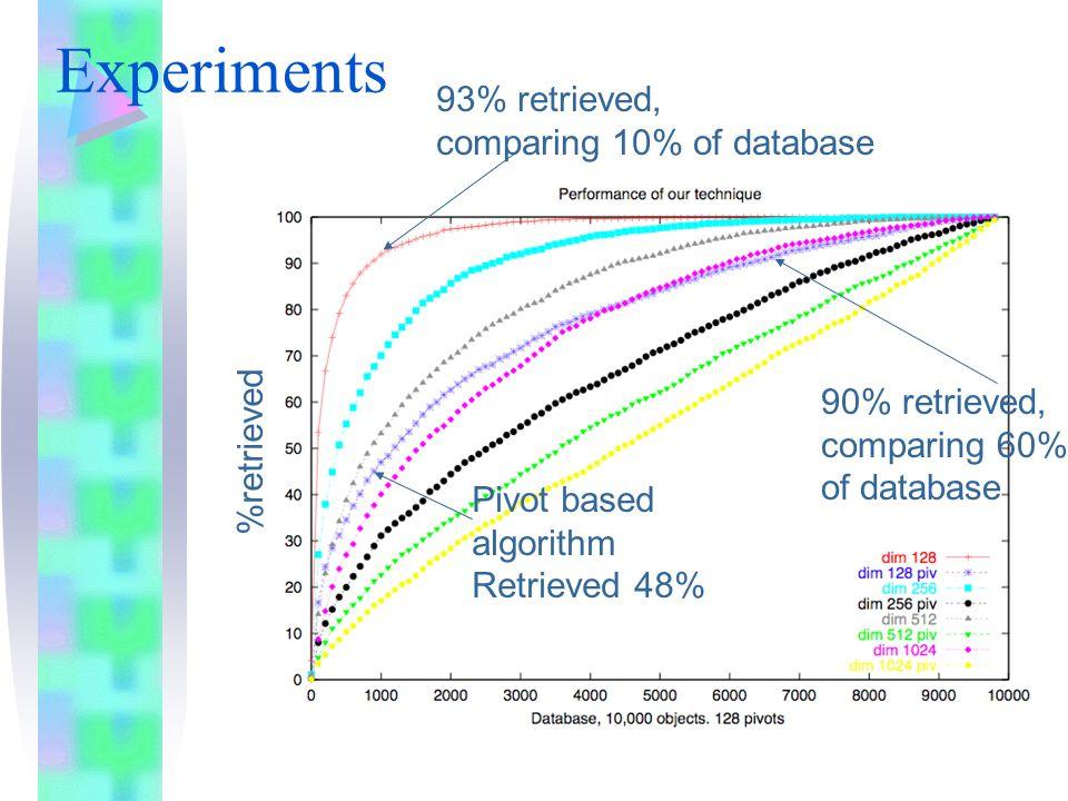 Experiments 93% retrieved, comparing 10% of database 90% retrieved, comparing 60% of database Pivot based algorithm Retrieved 48% %retrieved