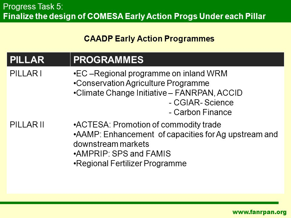 www.fanrpan.org CAADP Early Action Programmes PILLARPROGRAMMES PILLAR IEC –Regional programme on inland WRM Conservation Agriculture Programme Climate