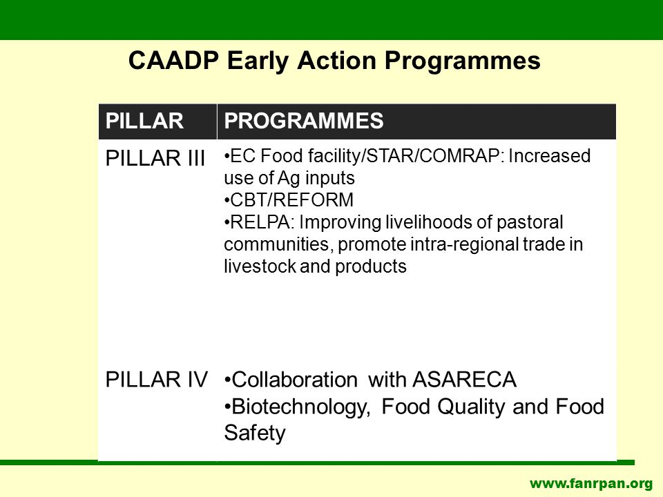 www.fanrpan.org CAADP Early Action Programmes PILLARPROGRAMMES PILLAR III EC Food facility/STAR/COMRAP: Increased use of Ag inputs CBT/REFORM RELPA: I