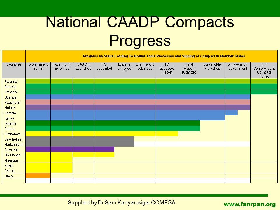 www.fanrpan.org National CAADP Compacts Progress Supplied by Dr Sam Kanyarukiga- COMESA