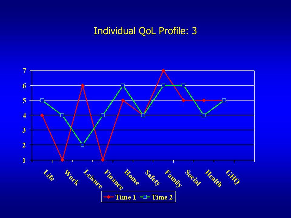 Individual QoL Profile: 3