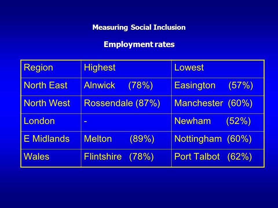 Measuring Social Inclusion Employment rates RegionHighestLowest North EastAlnwick (78%)Easington (57%) North WestRossendale (87%)Manchester (60%) Lond