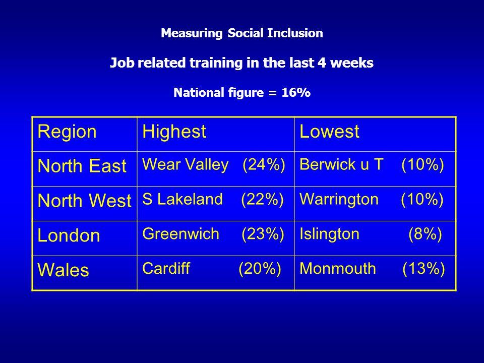 Measuring Social Inclusion Job related training in the last 4 weeks National figure = 16% RegionHighestLowest North East Wear Valley (24%)Berwick u T