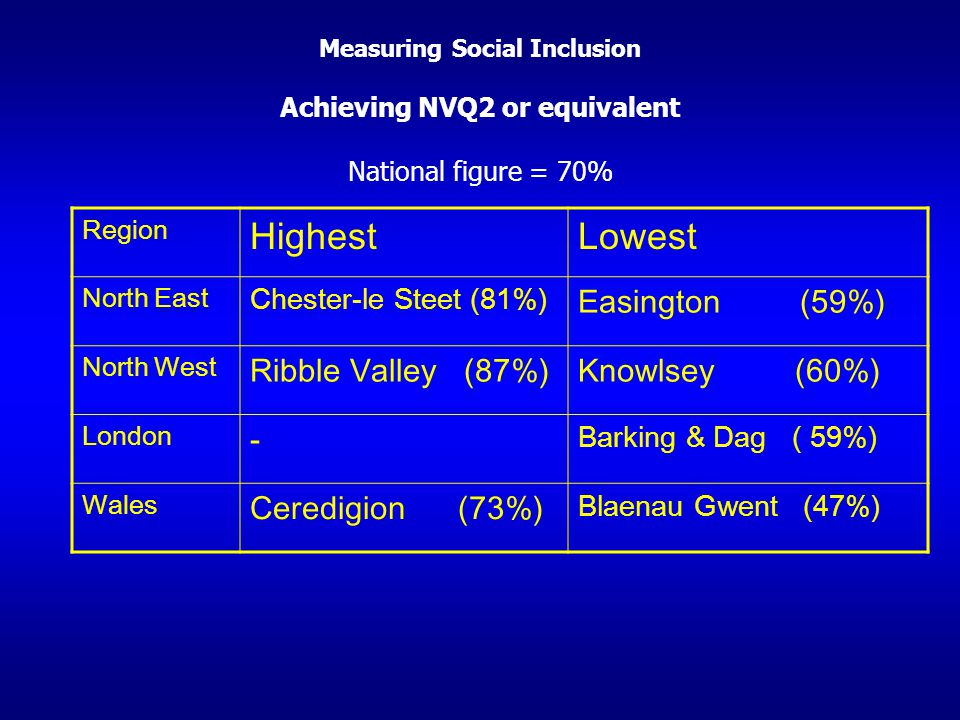 Measuring Social Inclusion Achieving NVQ2 or equivalent National figure = 70% Region HighestLowest North East Chester-le Steet (81%) Easington (59%) N