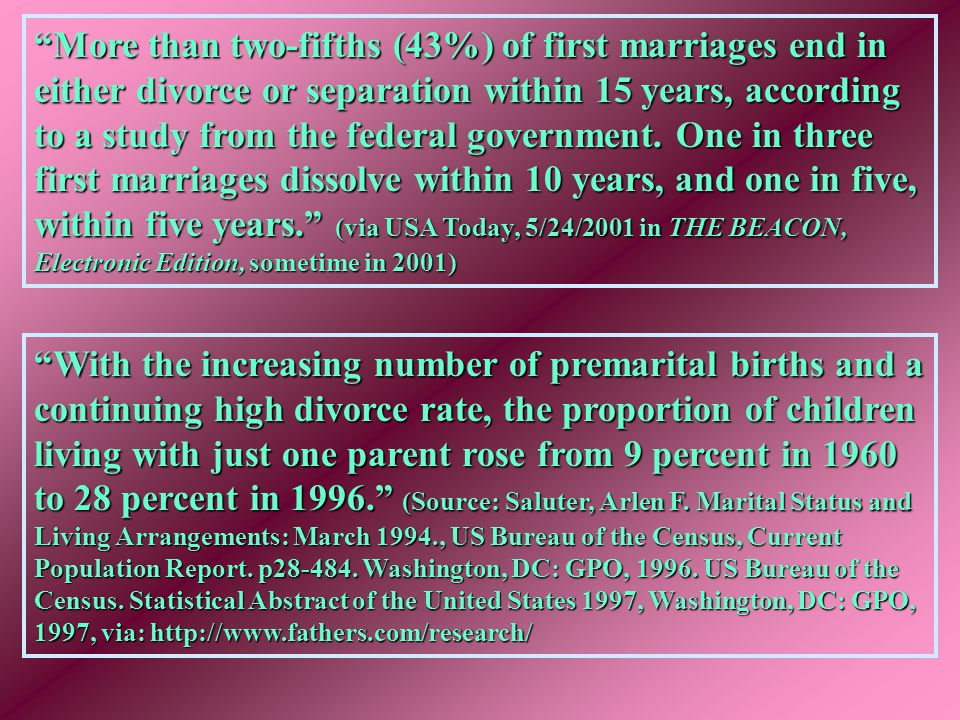 """""""More than two-fifths (43%) of first marriages end in either divorce or separation within 15 years, according to a study from the federal government."""